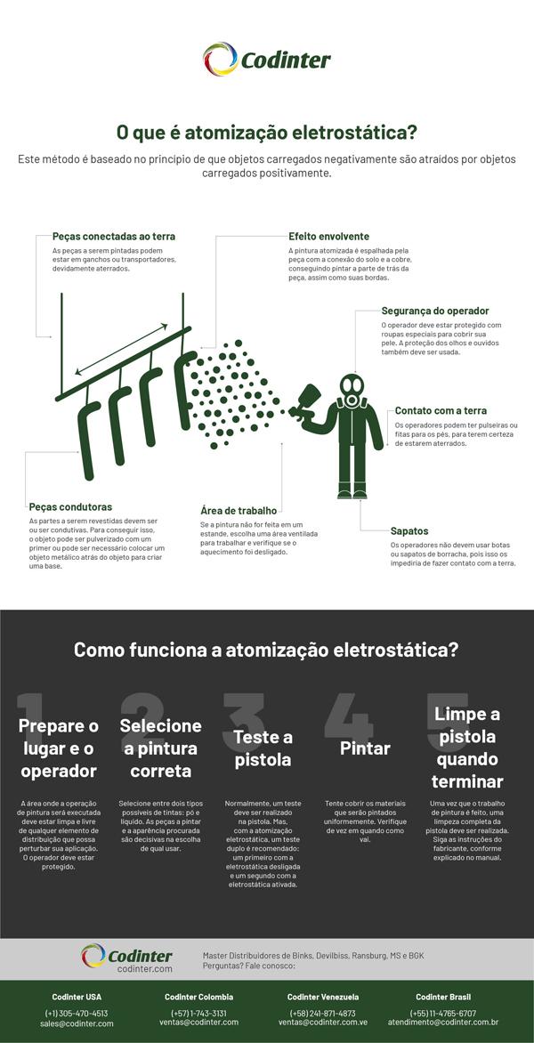 Atomização eletrostática: o que é, para quem é conveniente e qual equipamento é necessário