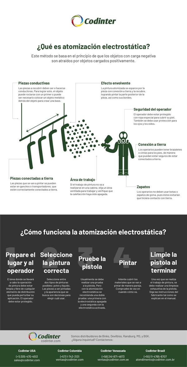 Atomización electrostática: Qué es, a quienes conviene y qué equipos son necesarios